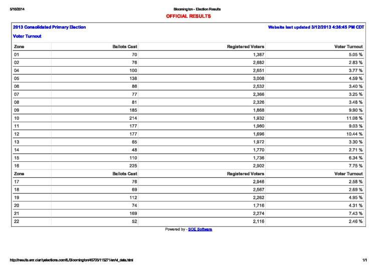 Bloomington - Election Results2