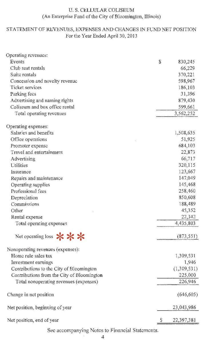 Coliseum Final Audit Report2013-2