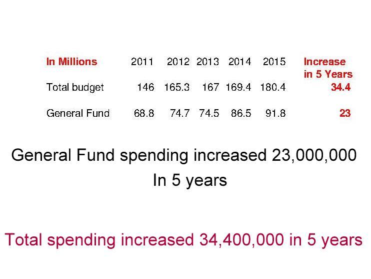 Budget-General2