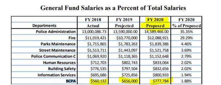 BCPA salaries