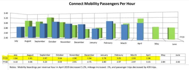 mobility per hour