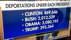 deportation stats