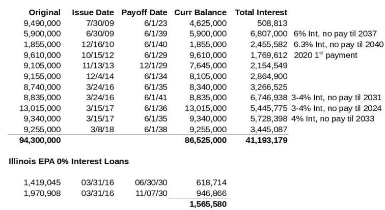 Normal Debt 3-31-2019