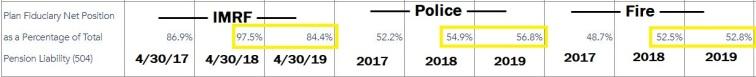 funding percent