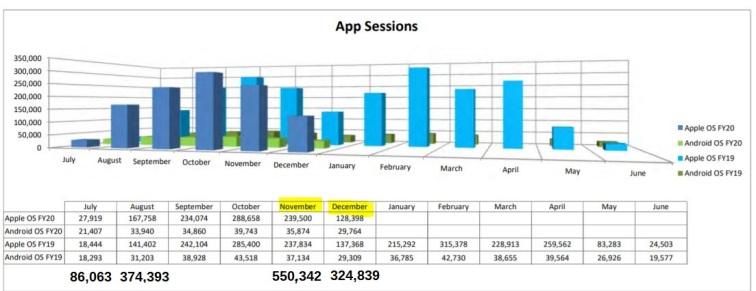 ct app sessions