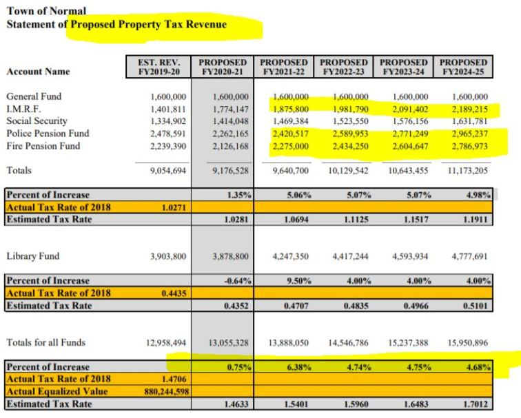 Normal property taxes