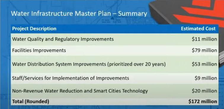 water master plan